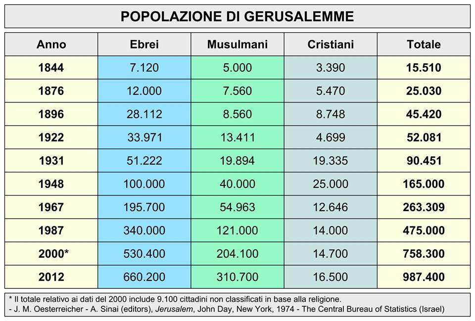 popolazione-gerusalemme